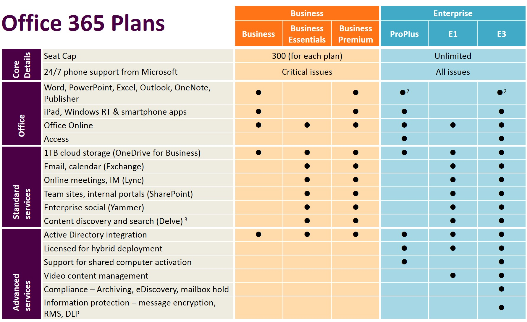 office 365 plan comparison
